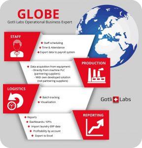 Infographic GLOBE (3)